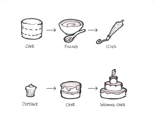 the cake model of product planning | by bschmove
