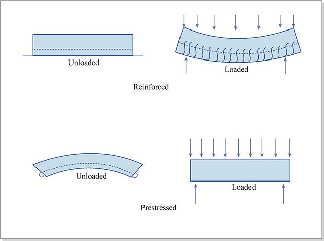 reinforced and prestressed concrete by mitopencourseware reinforced and prestressed concrete by mitopencourseware