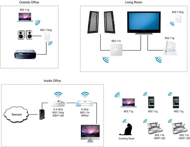 Apple Time Capsule Wiring Diagram : Our apple wi fi home network this is what out
