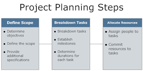 The process in the creation of a project plan