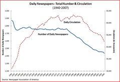 Newspaper circulation | by Adam_Thierer