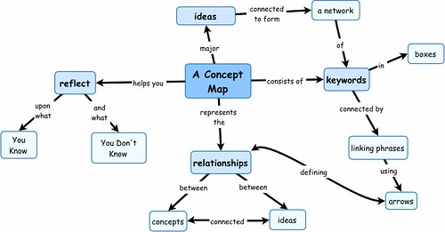 How To Construct A Concept Map.2 Solution The Great Pyramids
