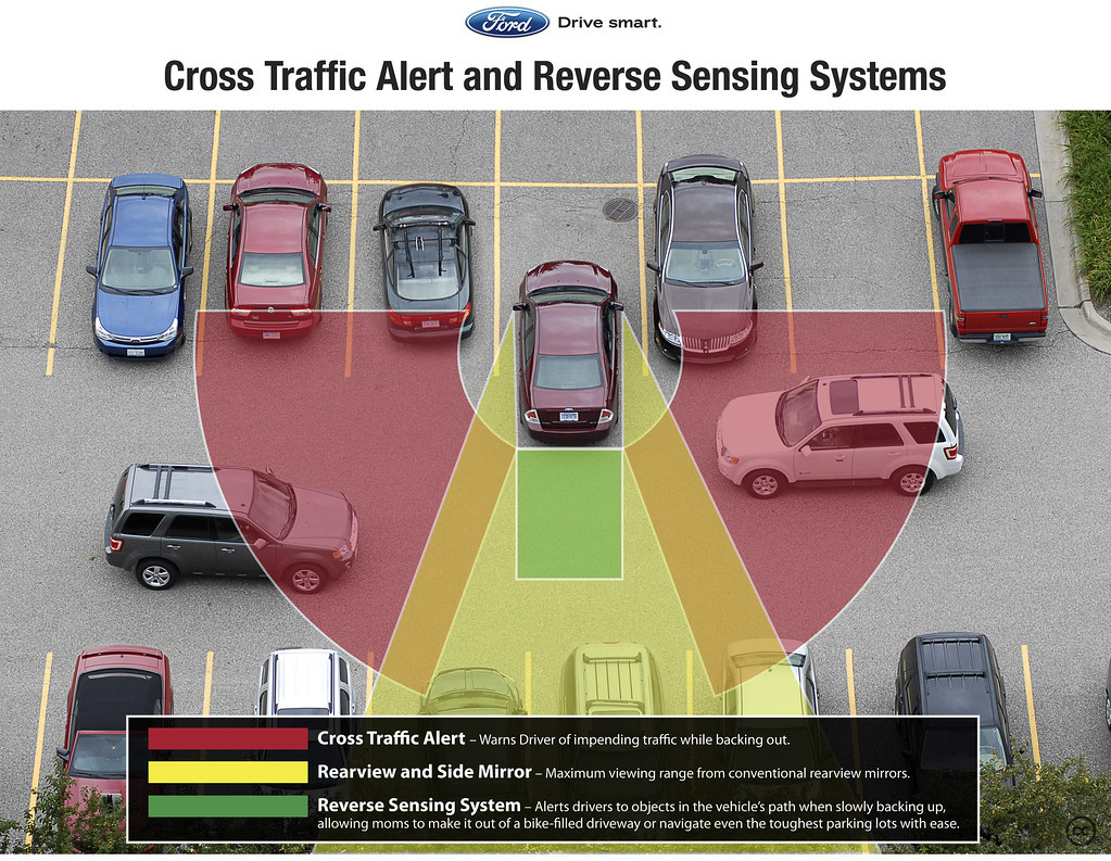Cross Traffic Alert And Reverse Sensing System Ford
