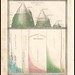 Distribution of Vegatables and Snow Line + Comparative Lengths of Rivers (Bradford) 1835