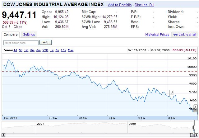 Stock Charting: Dow7s Damage: 13% in Five Days | Dow7s Damage: 13% in Five Du2026 | Flickr,Chart