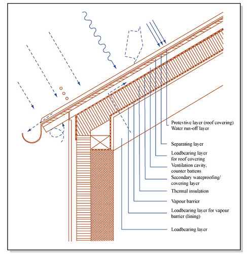 Roof Construction Diagram Of Roof Construction Format