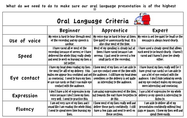 Oral Language Rubric Macs4sara Flickr
