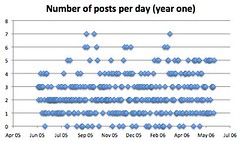 TechCrunch posts per day (year one) | by liako