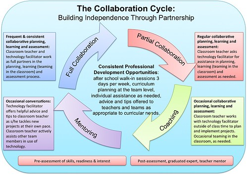 Collaborative Learning Classroom Management ~ The collaboration cycle superkimbo flickr