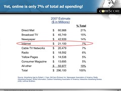 internet-only-7-of-all-ad-spending | by joshua.sciarrino