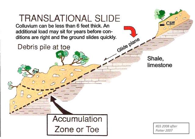 Translational slide model   Schematic view of a translationa      Flickr