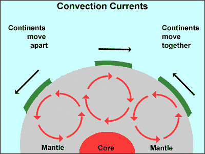 convection current hypothesis Hypothesis convection current another frootloop question there's nothing hypothetical about convection currents in a fluid less dense materials rise and more dense material sinks expansion from increased heat is often the reason for the l.