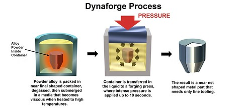 Dynaforge | by Pacific Northwest National Laboratory - PNNL