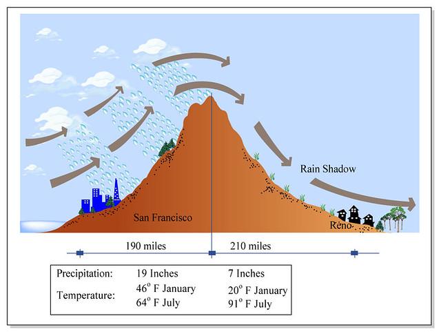 Rain Shadow      Diagram    of the rain shadow Format    Diagram