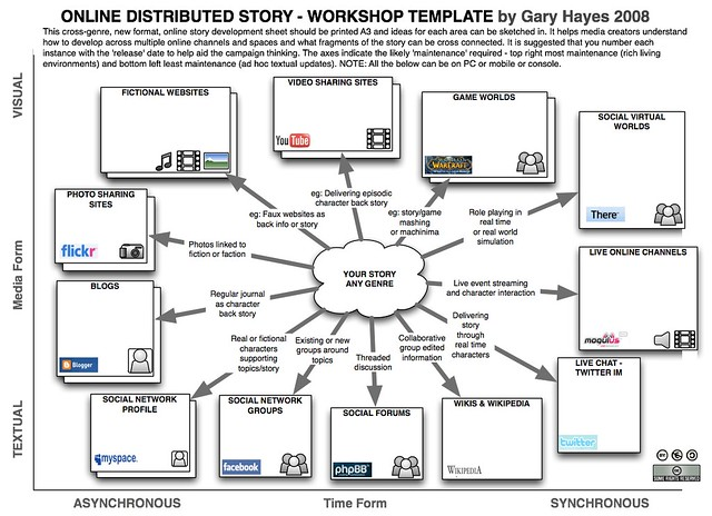 Distributed Story Online Workshop Template More Here
