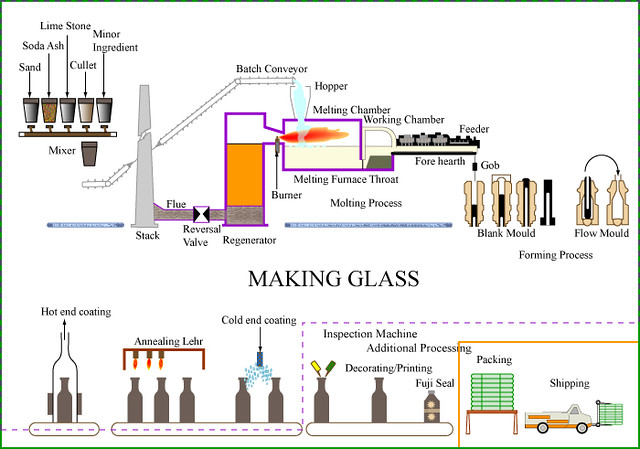 In Process Inspection Flow Chart: Making Glass | Assigning Project Boundaries. Format Diagram u2026 | Flickr,Chart