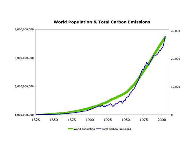 Plot Diagram Maker: Correlation between Population Growth and Emissions Growthu2026 | Flickr,Chart