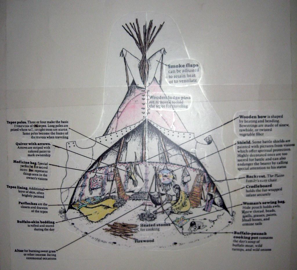 Diagram Of Teepee Interior