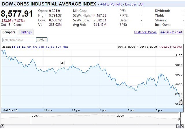 Oil Stock Chart: Economic Fears Reignite Market Slump | OCTOBER 16 2008 Econu2026 | Flickr,Chart