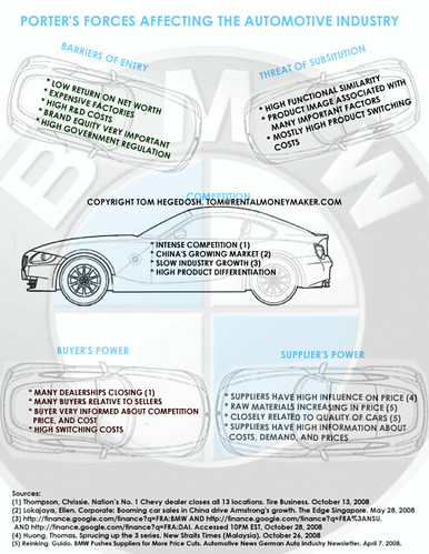 five forces car industry Full-text paper (pdf): the us auto industry in 2013: five forces to consider.