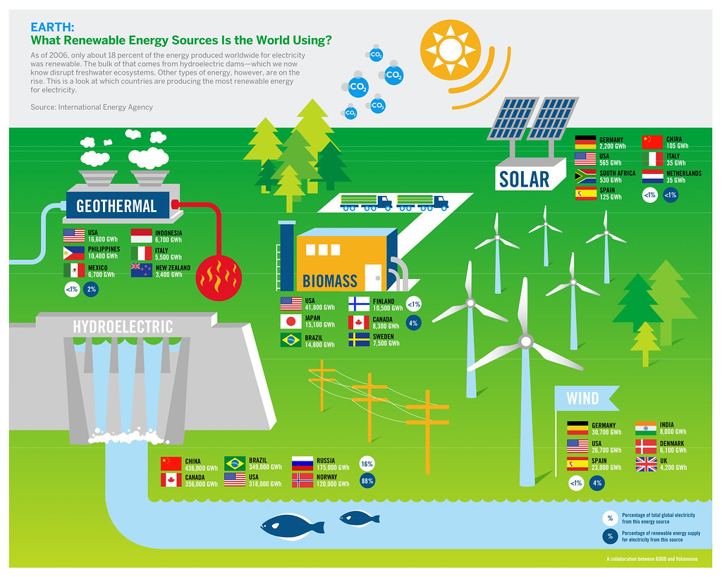 Energy: What Renewable Energy Sources Is The World Using? | Flickr