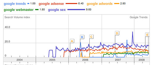 trends google gratis sex filmer