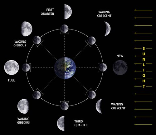 moon phases diagram understanding the moon phases have you flickr : moon diagram - findchart.co