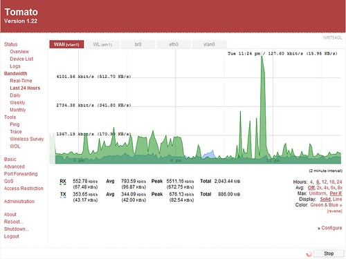 Tomato router firmware's bandwidth monitor | See Wikipedia. … | Flickr
