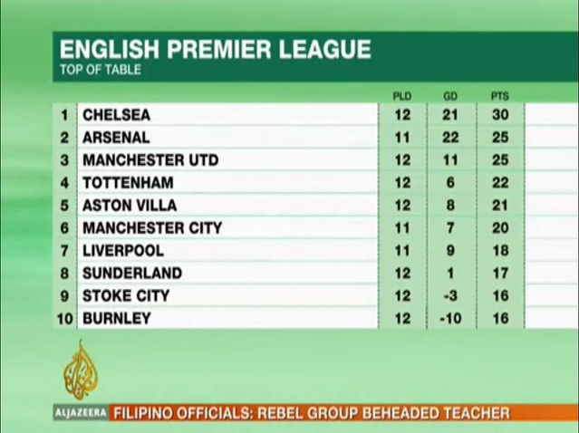 No no oh no its current epl table captured fr flickr its current no no oh no its current stopboris Image collections