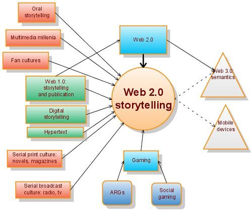 Web 2 0 Storytelling