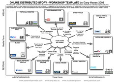 Transmedia StoryTelling Workshop Template | by Gary Hayes