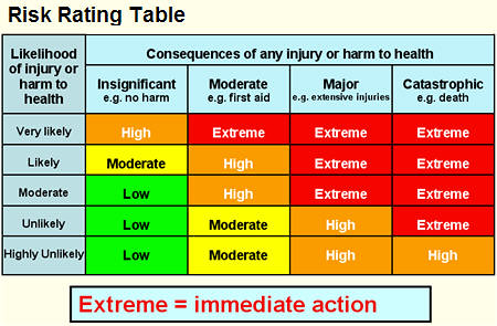 highly probable risks extremely serious risks and highly vulnerable areas of risk identification Distinguish among highly probable risks, extremely serious risks, and highly vulnerable areas in risk identification o highly probable risks have a high probability or likelihood of occurring the consequences of these risks can be negligible (a data entry person quits) to very serious (the drug fails in the phase i clinical trial).