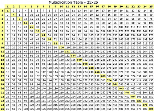 Multiplication table 25x25 lawson flickr - Multiplication table 1 to 50 ...