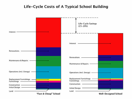 Lifecycle Costs Of A Typical School Building  Flickr. Kerala Living Room Images. Living Room Set Up With Tv. Living Room Decorating Ideas Ireland. Design Chairs For Living Room. Small Living Room Sofa. Country Living Room Paint Ideas. Living Room Set Sale. Living Room Blue And Beige