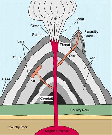 Volcano Cross Section | Michelle Ho | Flickr