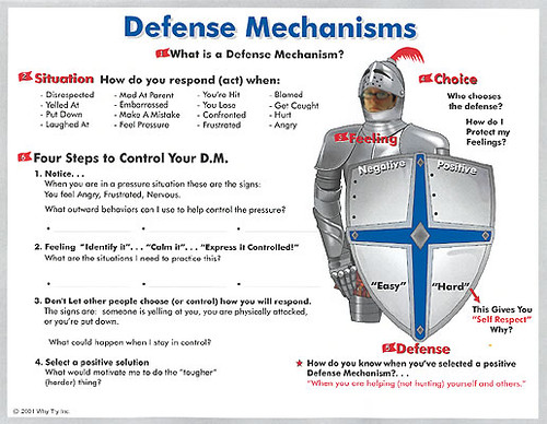 defence mechanisms Defense mechanism in psychology, an unconscious mental process or coping pattern that lessens the anxiety associated with a situation or internal conflict and protects the person from mental discomfort.