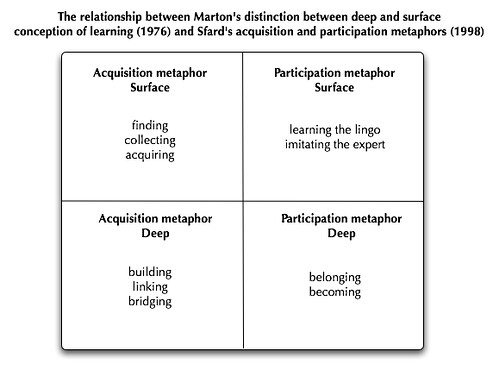 quadrant diagram  sfard and marton   marton characterised st    flickr    quadrant diagram  sfard and marton   by carol shergold