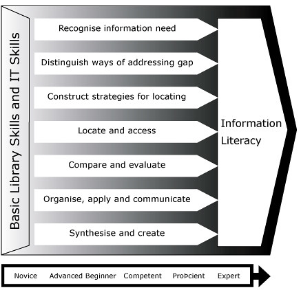 information literacy on spl model Undergraduate gis courses, regardless of parent department, frequently follow  similar formats culminating with long-term, self-directed 'capstone' projects.