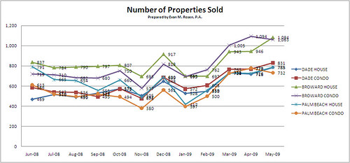 South Florida Real Estate - Number of Properties Sold | by Roy Oppenheim