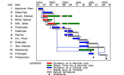 gantt chart jean louis Zimmermann Flickr
