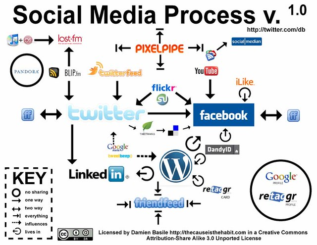 Flow Chart Maker: Social Media Process v. 1.0 | This is version 1.0 of the socu2026 | Flickr,Chart