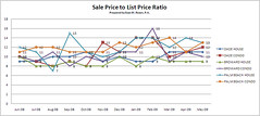 South Florida Real Estate - Sales Price To List Price Ratio | by Roy Oppenheim