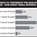 Willingness to contribute for quality health coverage - NJ small business owners