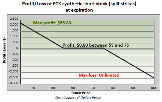 Profit loss of freeport mcmoran fcx synthetic short stoc for Option house com