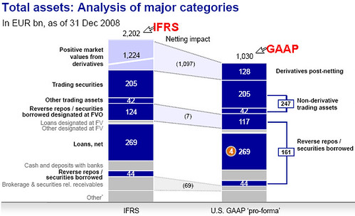 U.S. Gaap vs. Ifrs on Depreciation Essay Sample