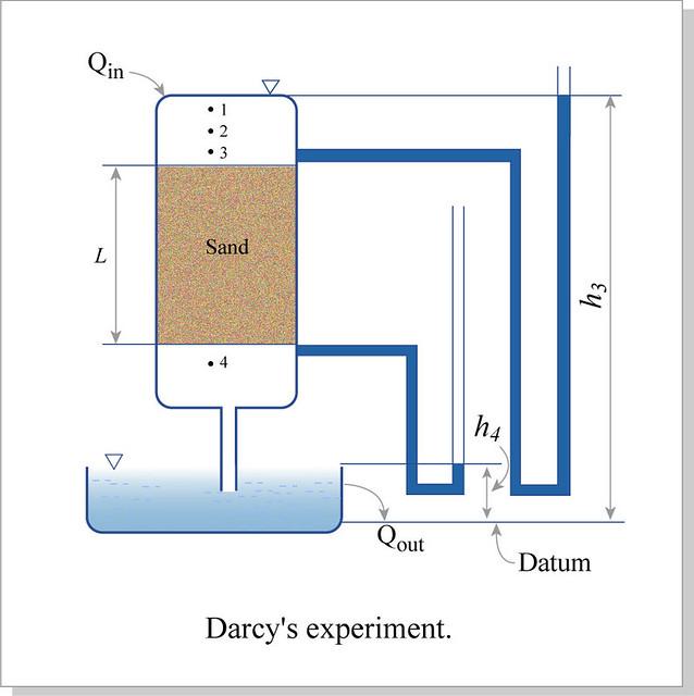 darcy u0026 39 s experiment