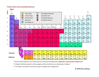periodic table 2-23-09 Final | by Rick Liebling
