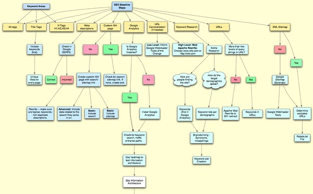 Process Flow Charts In Powerpoint: SEO-Process-Flowchart (1 page) | Yay for OmniGraffle | Amber Case ,Chart
