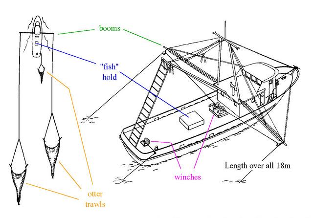 yacht lancer diagram double-rigged shrimp trawler (diagram) | diagram of a ... trawler yacht diagram