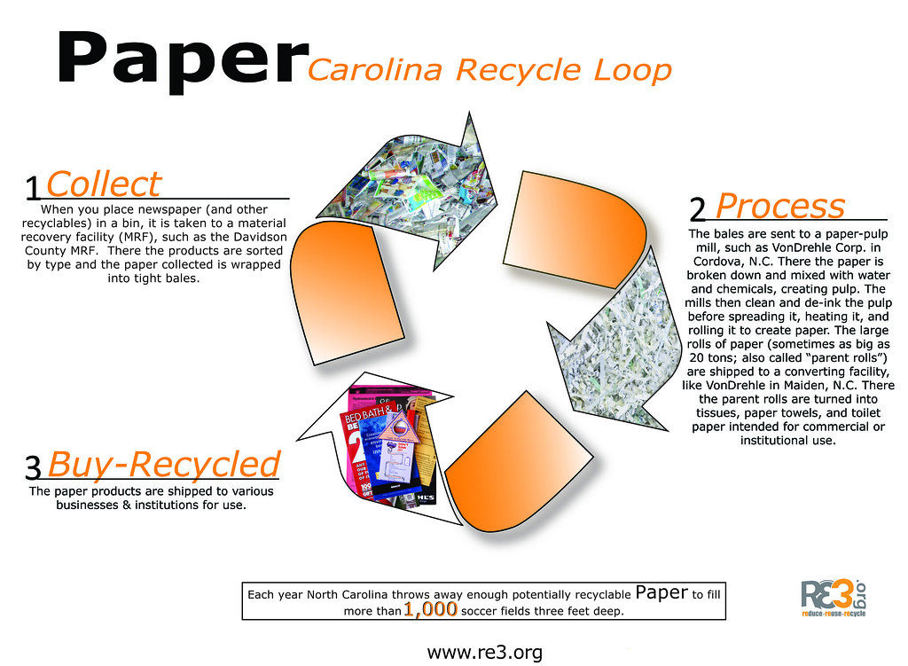 the history of paper recycling Recycling fun facts recycling one aluminum can saves enough energy to run a tv for three hours -- or the equivalent of a paper to produce each week.